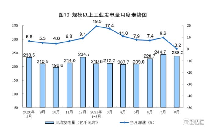 8月份发电7383亿千瓦时,同比增长0.2%