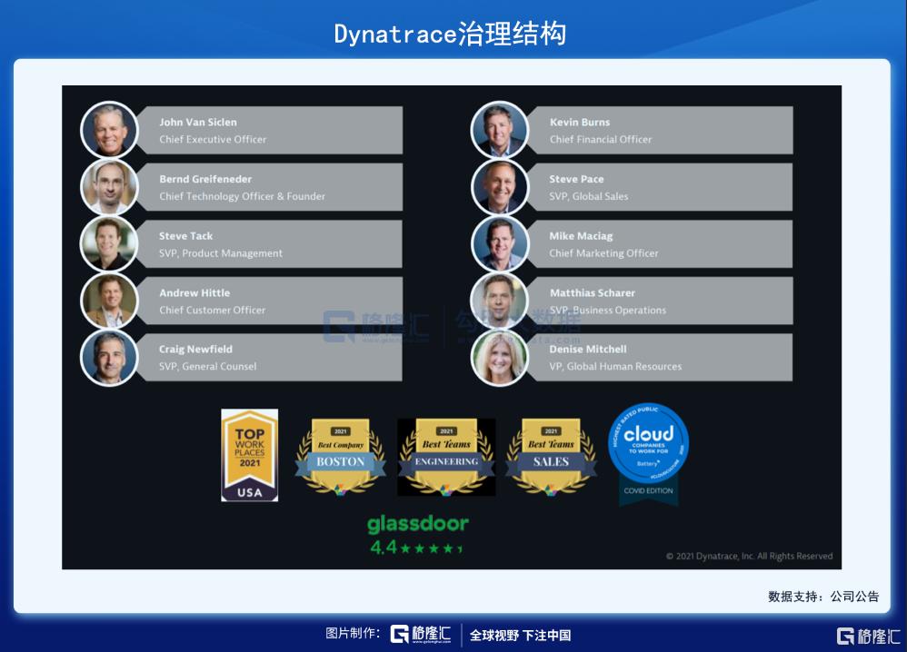 美股掘金 | Dynatrace,稳稳进军千亿美元市场插图5