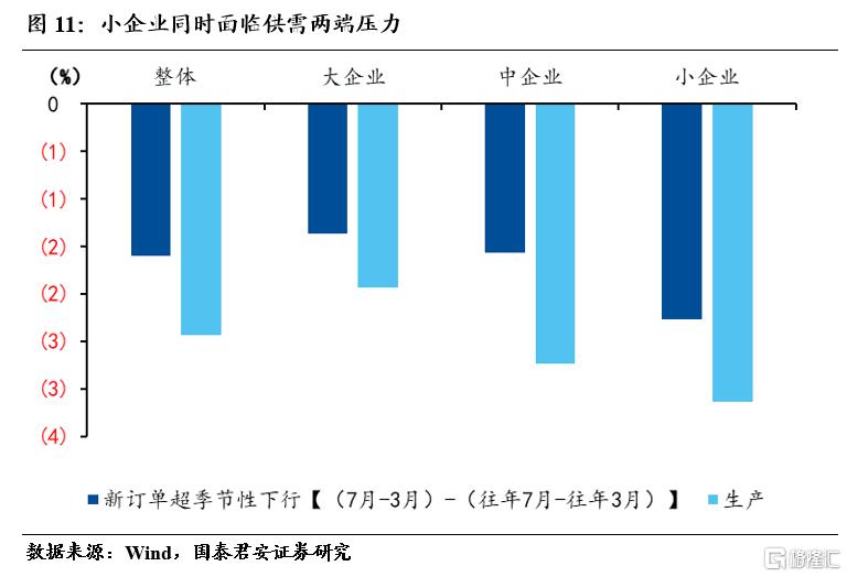 国君宏观:小企业加速下行,不均衡特征加剧插图10