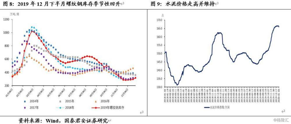 【国君宏观】生产端积极因素增多,政策开门红可期