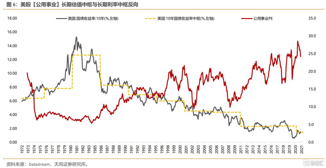 美债利率上行,如何影响不同类别行业的定价?插图3