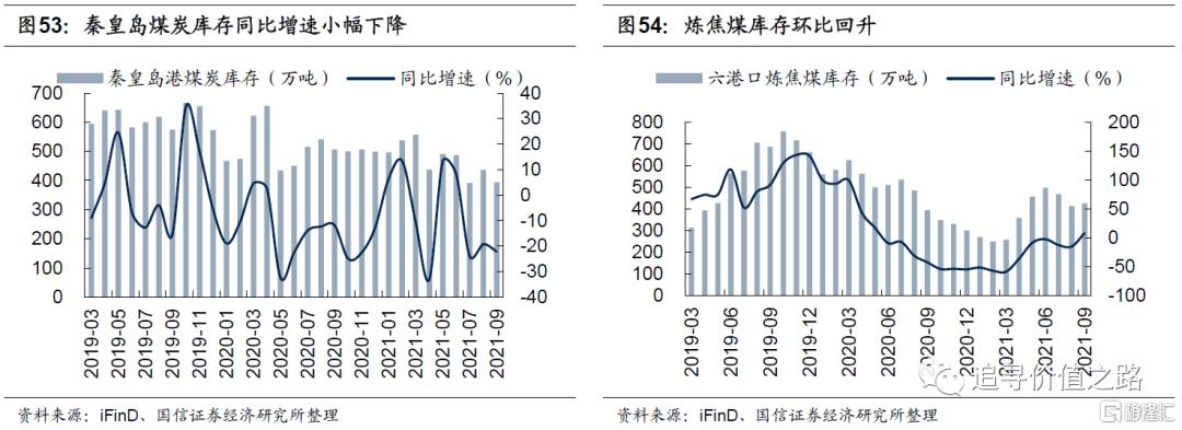 中观行业景气度比较:下游消费不及预期,资源品价格加速上涨插图30