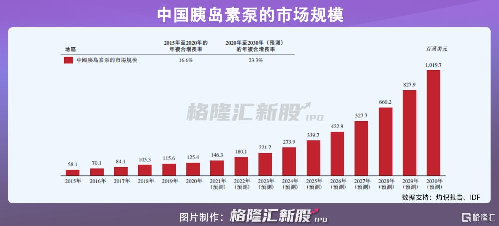 微泰医疗在港招股:手握3款上市产品,年亏1.2亿插图6