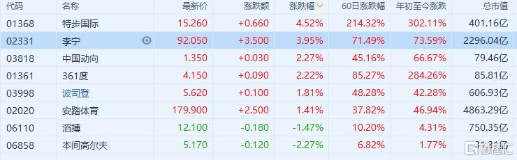 体育用品股走强!特步(1368.HK)涨超4%创历史新高
