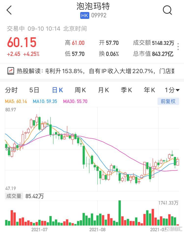 泡泡玛特(9992.HK)涨超4% 暂成交5148万港元