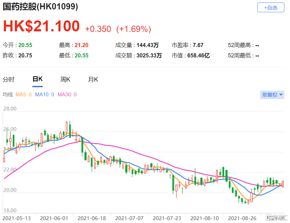大摩:维持国药控股(1099.HK)增持评级 最新总市值658.5亿港元