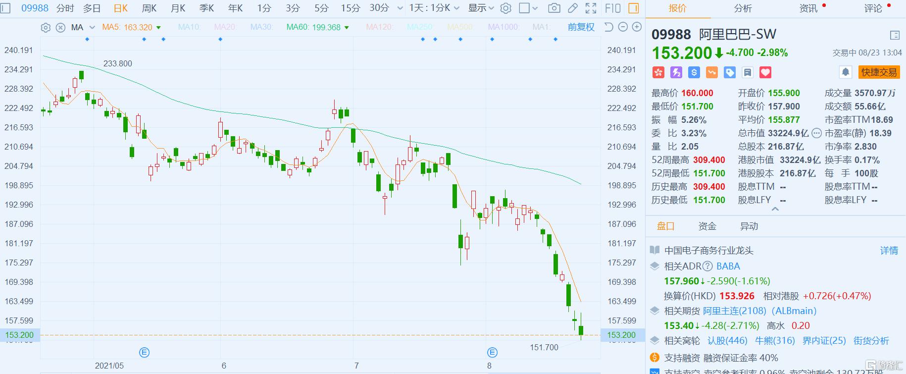 阿里巴巴(9988.HK)现跌近3%,报153.2港元