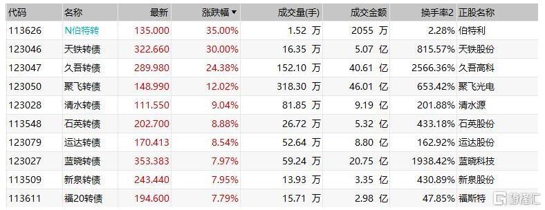 中证转债指数午盘涨0.71% 久吾转债涨超24%