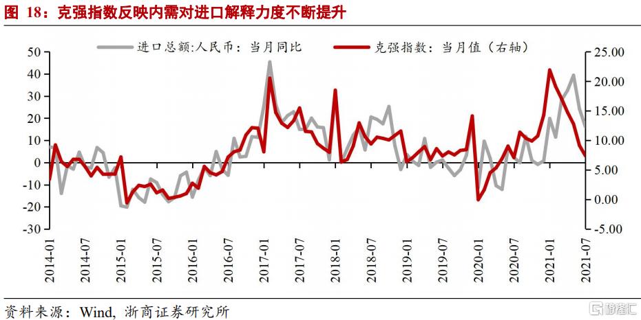 浙商宏观:GDP走弱但不至于失速插图10