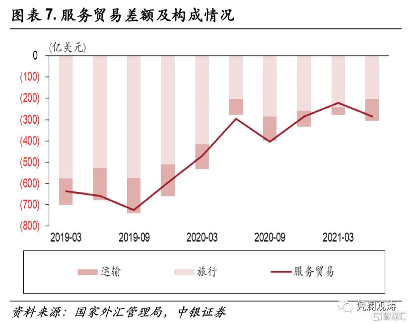 二季度对外经济部门体检报告:经常项目顺差缩小,人民币升值推升对外负债插图6