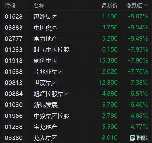港股午评:恒指涨0.32%,石油等能源股集体爆发,中石油劲升超5%插图3