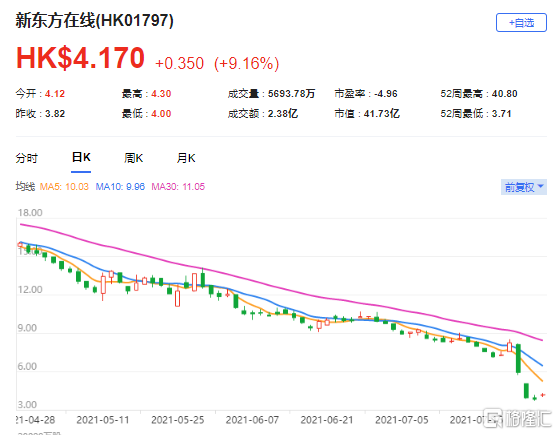 """大和:降新东方在线(1797.HK)评级至""""跑输大市"""" 目标价由31港元大削至3.3港元"""