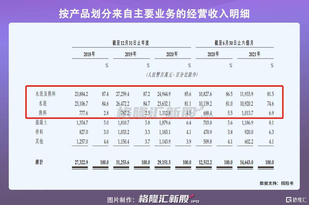 华新水泥递表港交所,超六成收益依赖经销商插图4