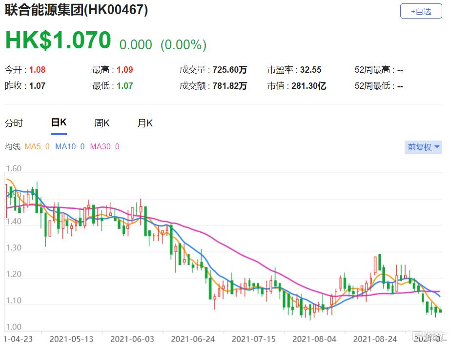 招银国际:首予联合能源(0467.HK)买入评级 上半年盈利9.59亿港元