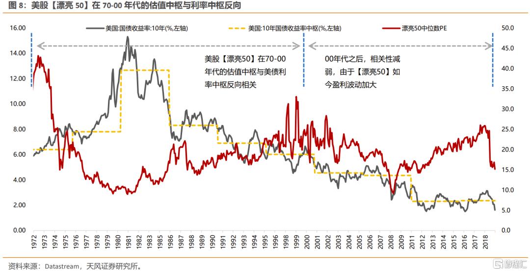 美债利率上行,如何影响不同类别行业的定价?插图5
