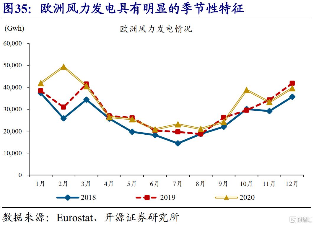 赵伟:全球能源危机,这次不一样?插图37
