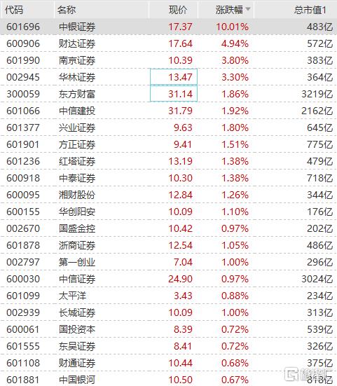 券商板块异动拉升 财达证券、中信建投等跟涨