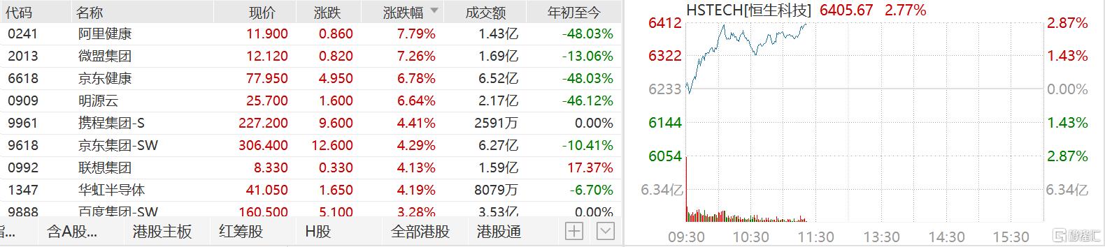 港股科技股进一步走强  阿里健康和微盟集团涨超7%领涨成分股