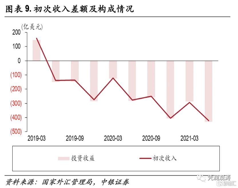二季度对外经济部门体检报告:经常项目顺差缩小,人民币升值推升对外负债插图8
