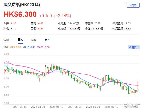 花旗:上调理文造纸(2314.HK)目标价至8.6港元 最新市值274亿港元