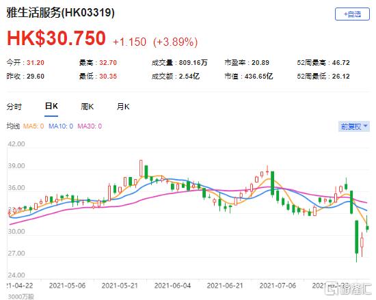 大和:重申雅生活服务(3319.HK)买入评级 该股现报30.75港元