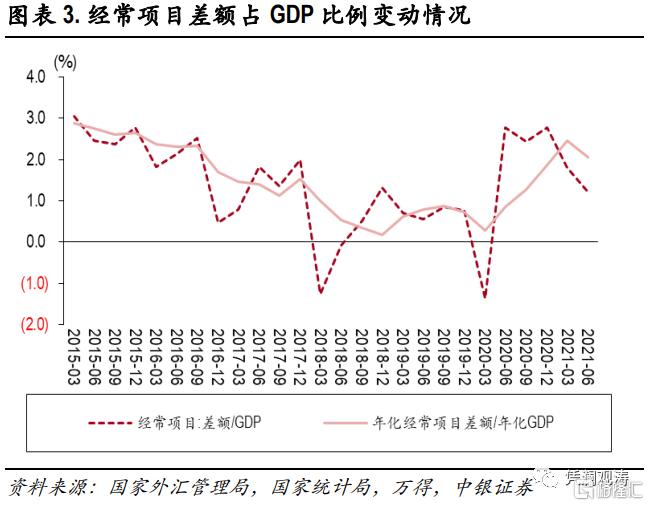 二季度对外经济部门体检报告:经常项目顺差缩小,人民币升值推升对外负债插图2