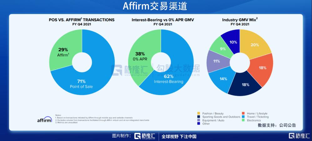 美股掘金 | AFRM: Shopify和亚马逊共同的好基友插图11