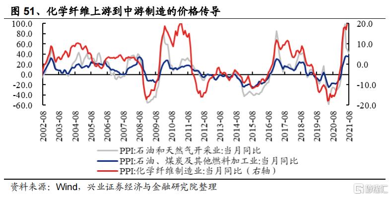 涨价如何影响全产业链盈利?插图28