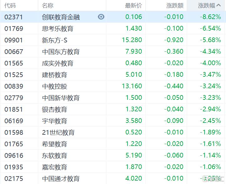 港股收评:恒指收涨0.28%,能源股集体爆发,中国石油涨超7%插图5