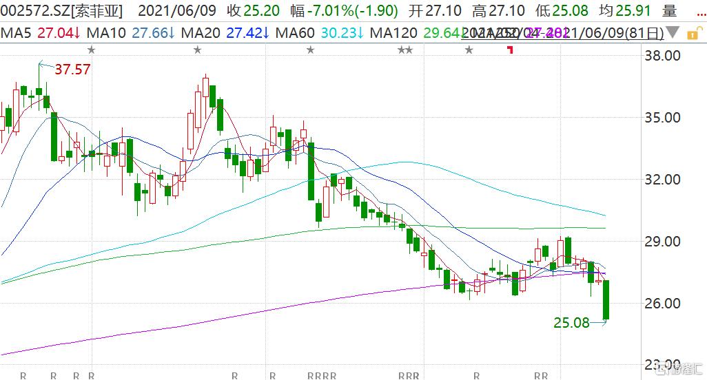 索菲亚(002572.SZ)午后跳水一度跌超7% 股价创今年1月以来新低