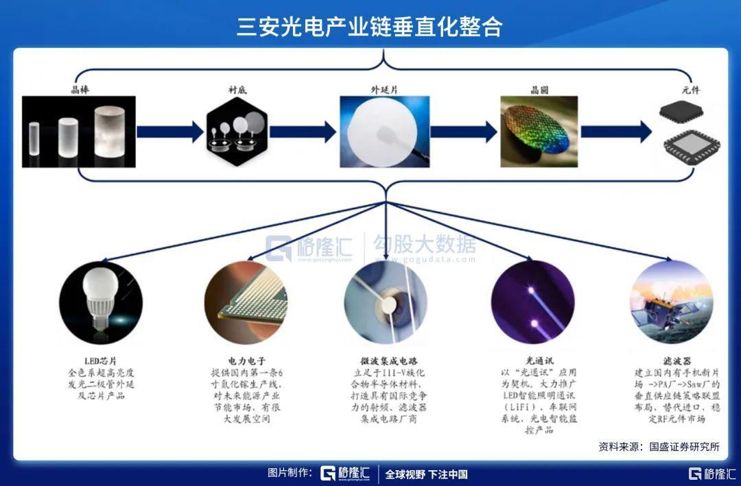 三安光电:两大高景气业务下的新腾飞逻辑插图2