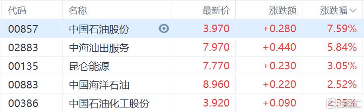 港股收评:恒指收涨0.28%,能源股集体爆发,中国石油涨超7%插图1