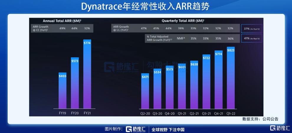 美股掘金 | Dynatrace,稳稳进军千亿美元市场插图16