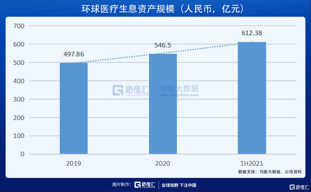 业绩优秀却股价浮沉,被低估的环球医疗(2666.HK)价值几何插图5