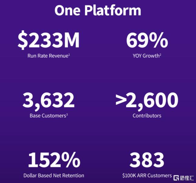 估值超60亿美元,微软Github劲敌Gitlab欲纳斯达克上市插图6