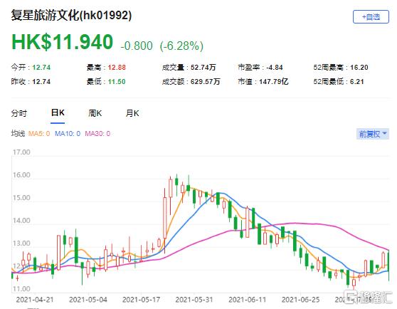 里昂:上调复星旅文(1992.HK)目标价至13.6港元 最新市值147亿港元