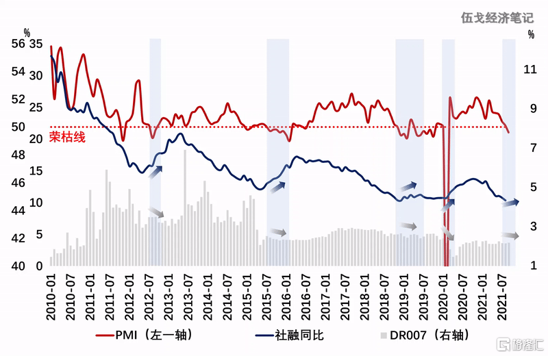 伍戈:当经济跌破荣枯线插图