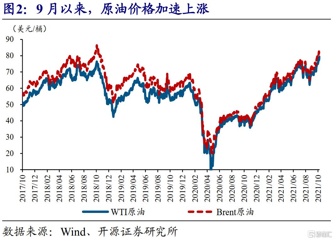 赵伟:全球能源危机,这次不一样?插图1
