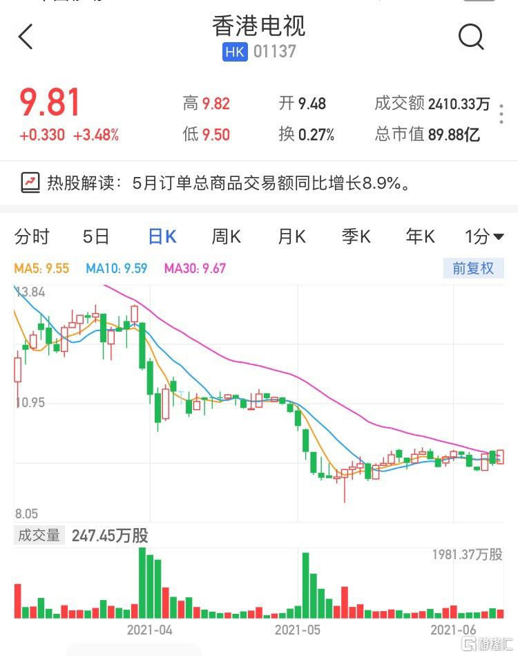 香港电视(1137.HK)涨超3% 5月订单总商品交易额5.14亿港元环比增加5.3%