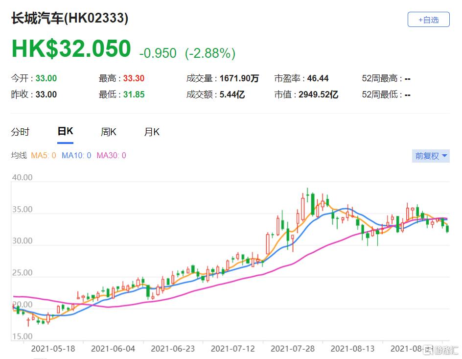 麦格理:上调长汽(2333.HK)目标价至38港元 今年盈利预测上调1%