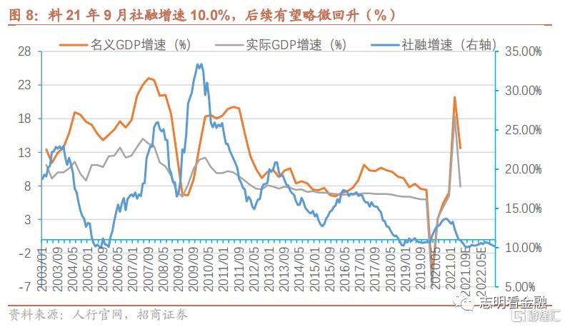9月金融数据预测:社融增速或于9月见底插图5