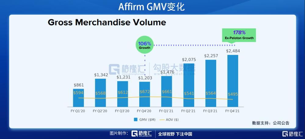 美股掘金 | AFRM: Shopify和亚马逊共同的好基友插图10