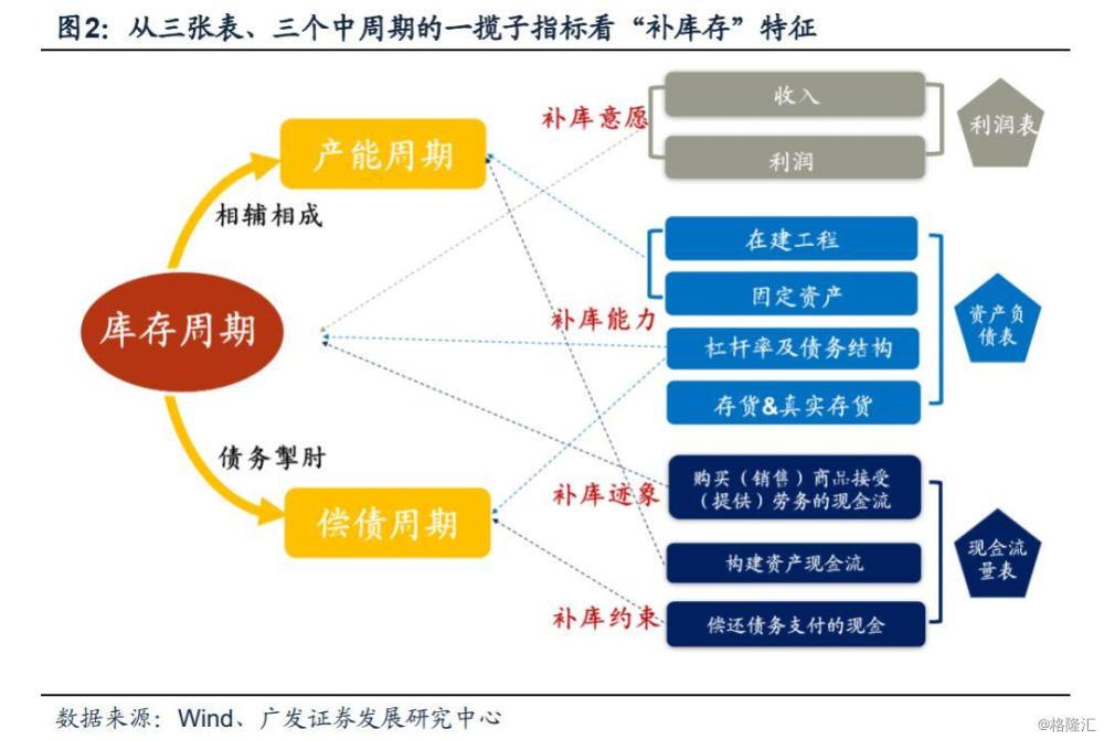 """【广发策略】财报视角三问""""库存周期"""""""