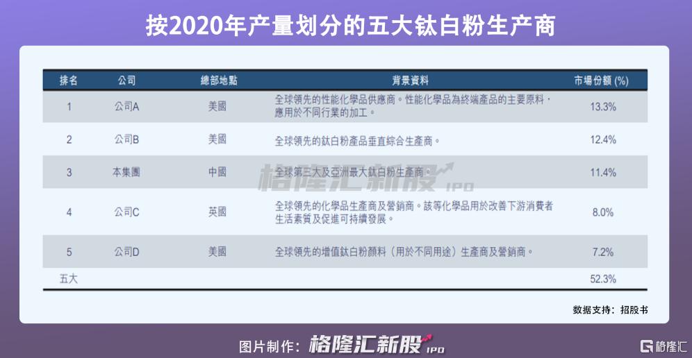 龙佰集团港股IPO:受制于钛白粉价格波动,2020年营收近140亿插图3