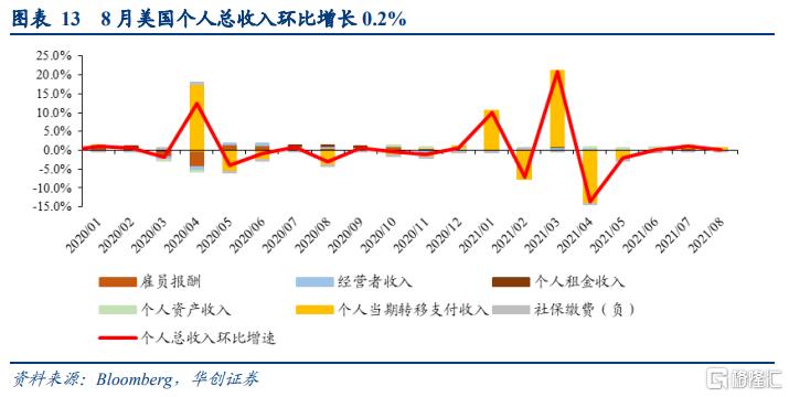 8月美国PCE数据点评:美国通胀预期升温,taper或已不适合再推后插图7