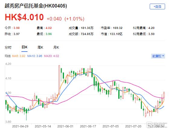 大和:重申越秀房产信托(0405.HK)跑赢大市评级 上半年取得收入增6.1%