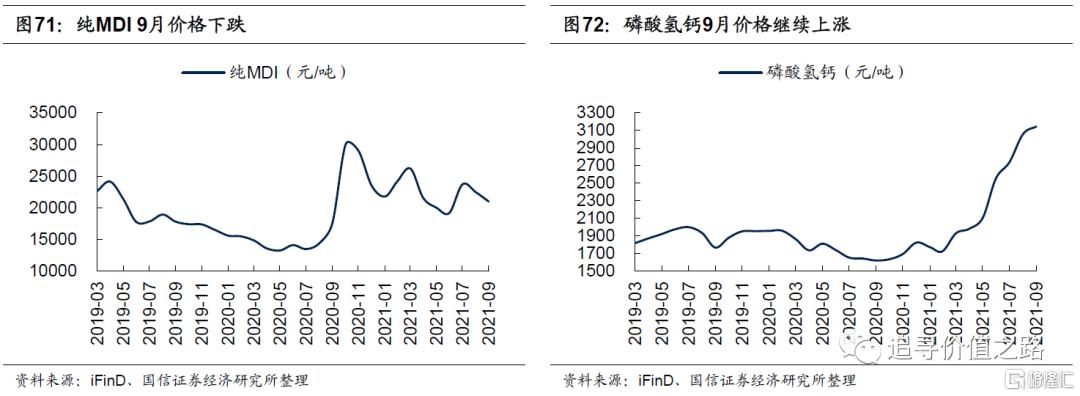 中观行业景气度比较:下游消费不及预期,资源品价格加速上涨插图39