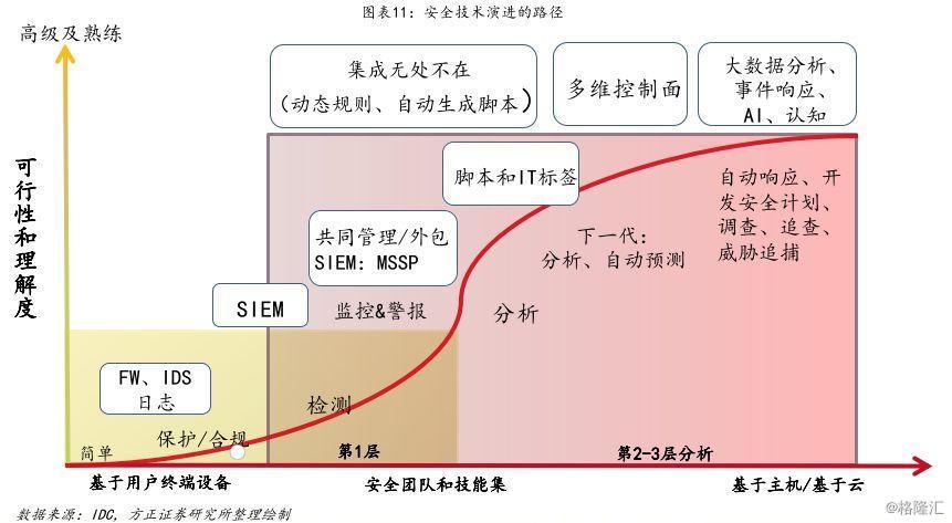 网络安全投资大时代:技术迭代与模式变革