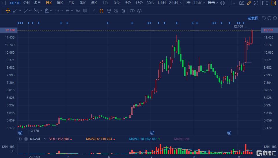 京东方精电(0710.HK)急涨超11% 股价创逾21年新高价