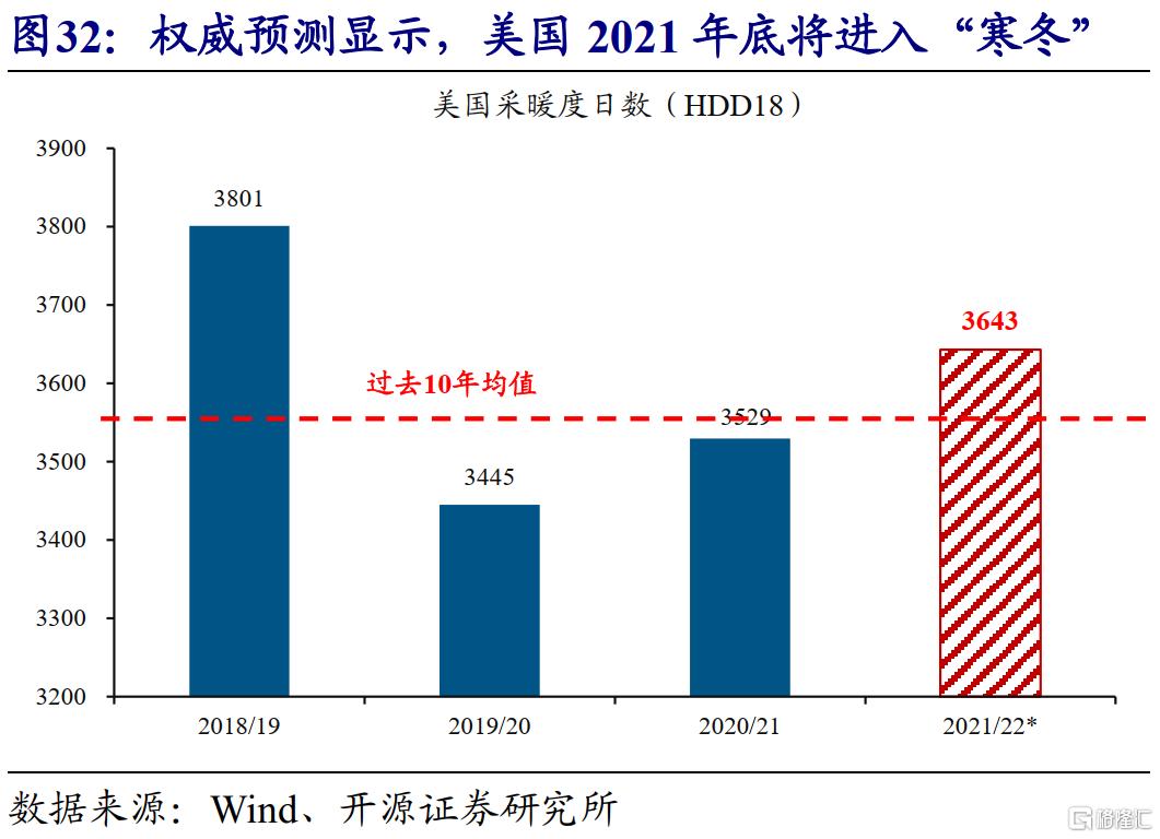 赵伟:全球能源危机,这次不一样?插图34